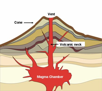 Blank volcano diagram information of wiring diagram blank template rh odu edu label the different parts of the volcano parts of a volcano ccuart Choice Image