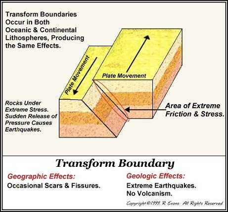 the tour of the earth : transform boundary diagram - findchart.co